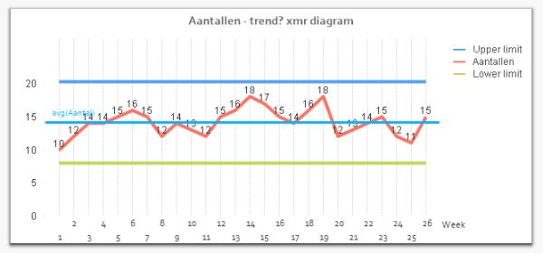 Control diagram met upper en lower limit
